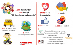 Devino prietenul copiilor din centrele de plasament din Sibiu! - cum să fii bun și după sărbători, dăruind 2 ore pe săptămână –