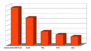 Alegeri europarlamentare: Rezultatele sondajului STAR SIBIAN