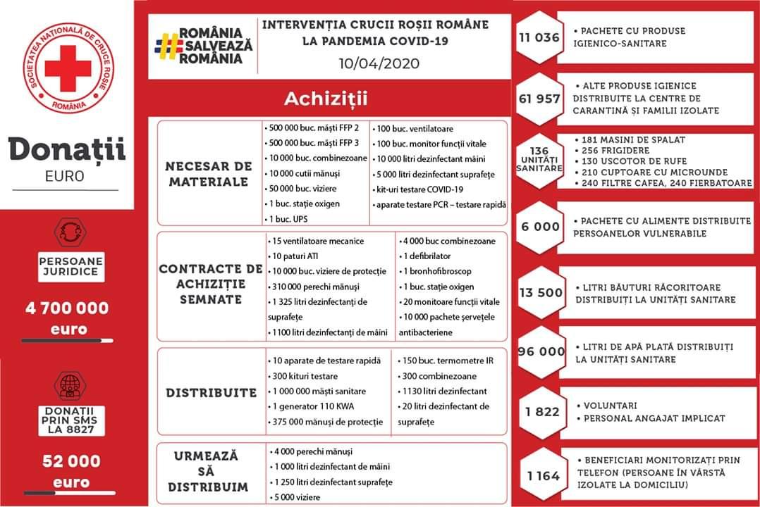 4.752.000, donațiile strânse de Crucea Roșie Română pentru echipamente medicale
