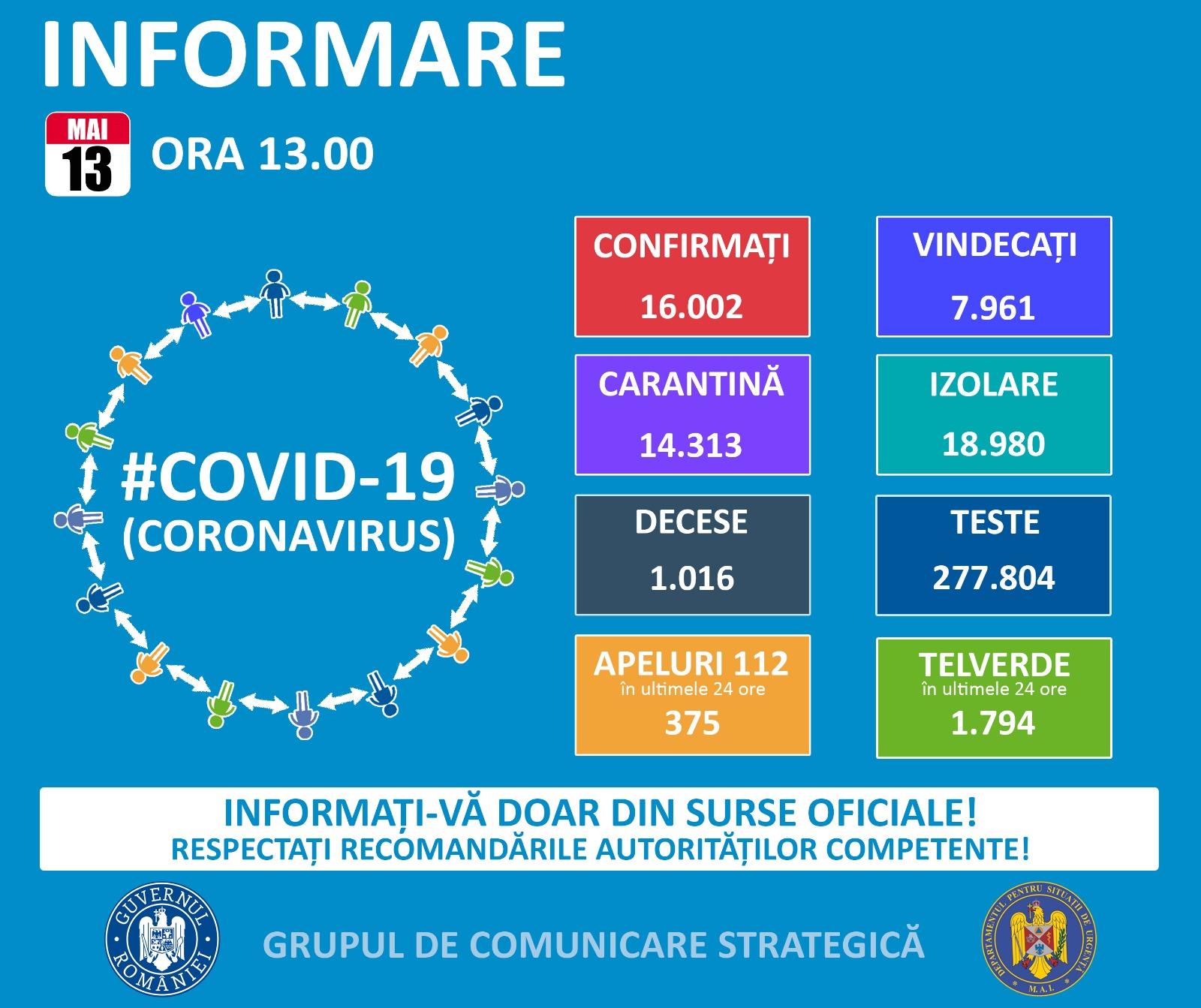 16.002 de cazuri de coronavirus pe teritoriul României. 1.016 persoane au decedat