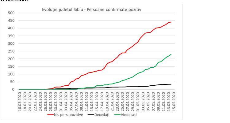 Bilanțul Pefecturii Sibiu privind COVID-19 în perioada stării de urgență