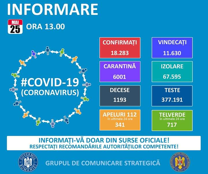 18.283 de cazuri de coronavirus pe teritoriul României. 1.193 persoane au decedat