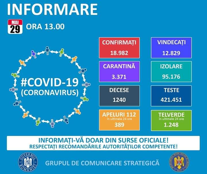18.982 de cazuri de coronavirus pe teritoriul României. 1.240 persoane au decedat
