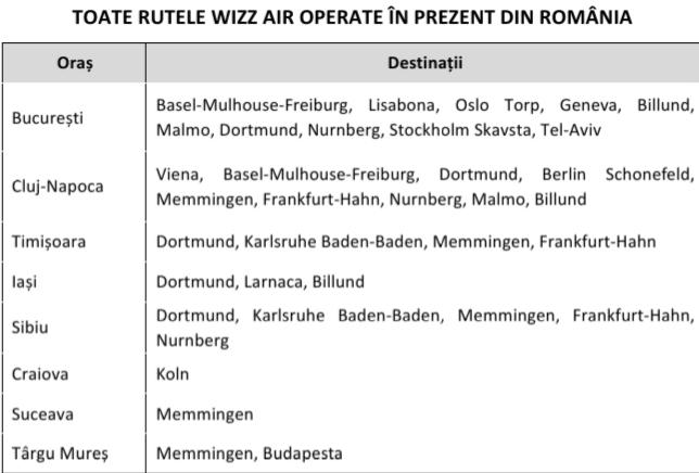 Wizz Air a redeschis baza din Sibiu