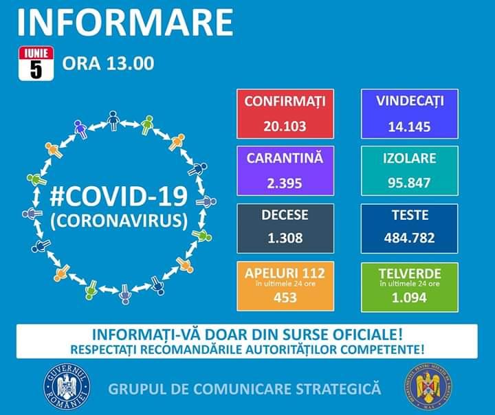 20.103 de cazuri de coronavirus pe teritoriul României. 1.308 persoane au decedat