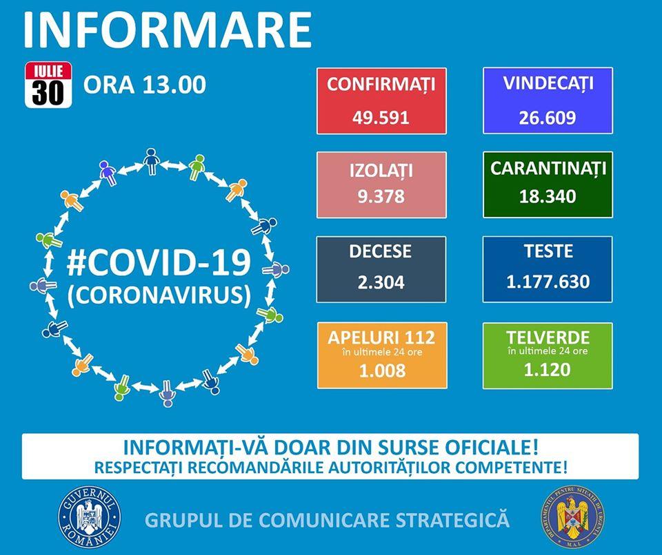 49.591 cazuri de coronavirus pe teritoriul României. 2.304 persoane au decedat