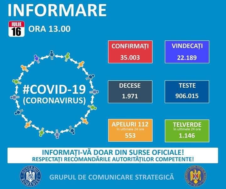 35.003 de cazuri de coronavirus pe teritoriul României.  1971 persoane au decedat