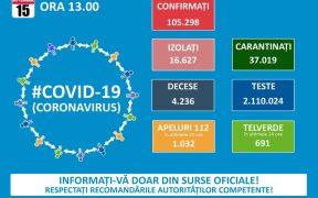 105.298 de cazuri de coronavirus pe teritoriul României. 4.236 persoane au decedat