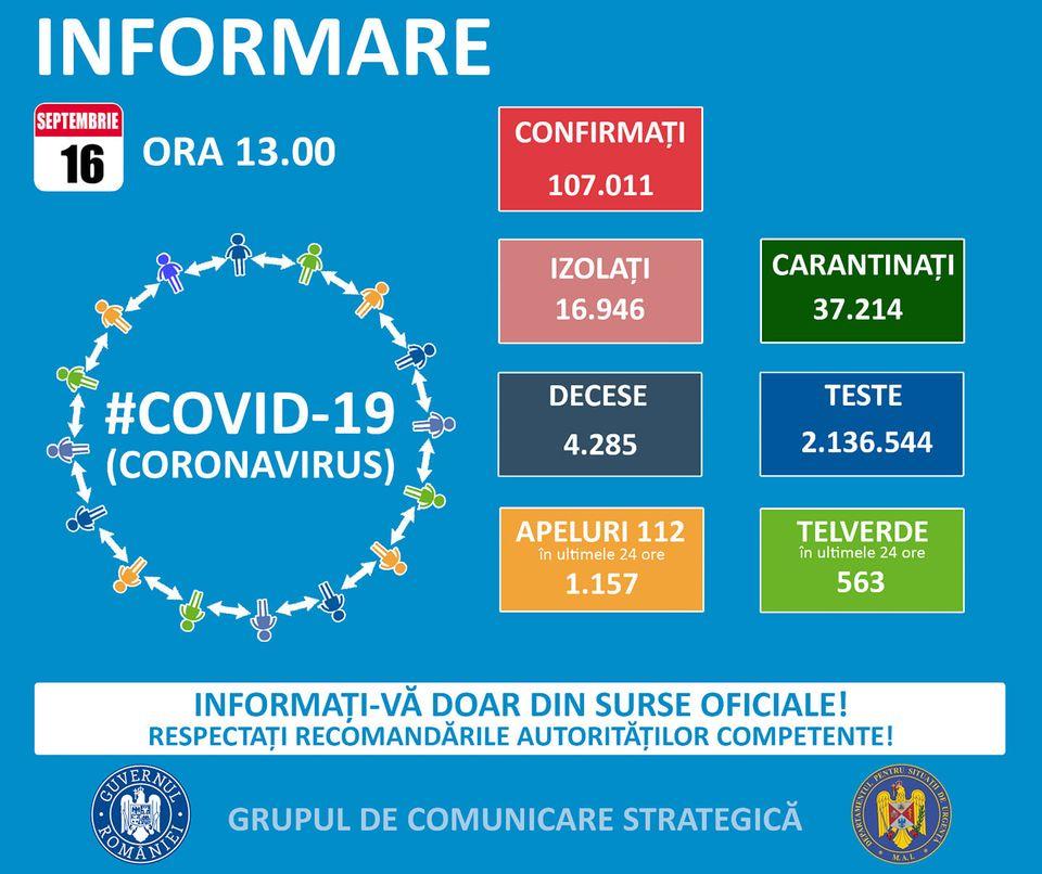 107.011 de cazuri de coronavirus pe teritoriul României. 4.285 persoane au decedat