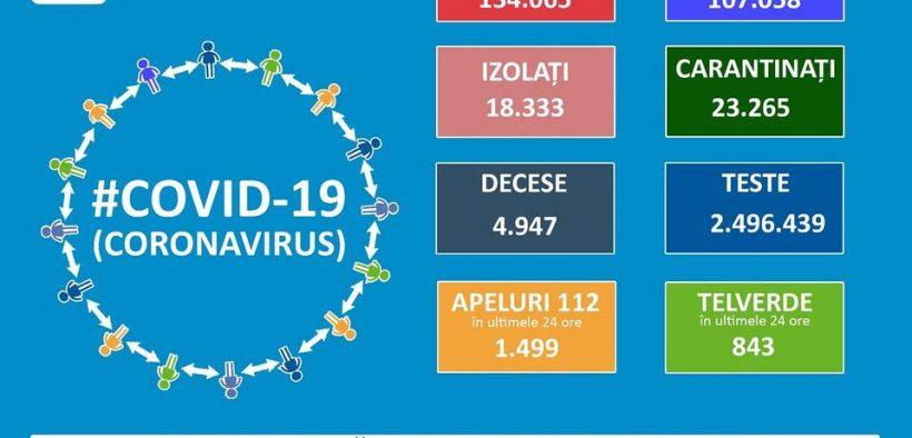 134.065 de cazuri de coronavirus pe teritoriul României. 4.947 persoane au decedat