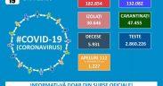 182.854 de cazuri de coronavirus pe teritoriul României. 5.931 persoane au decedat