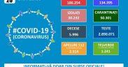 186.254 de cazuri de coronavirus pe teritoriul României. 5.996 persoane au decedat