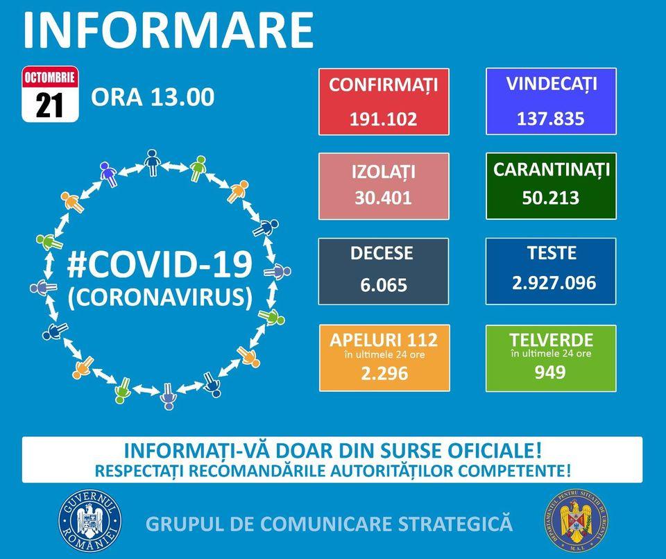 191.102 de cazuri de coronavirus pe teritoriul României. 6.065 persoane au decedat