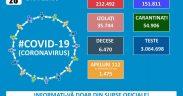 212.492 de cazuri de coronavirus pe teritoriul României. 6.470 persoane au decedat