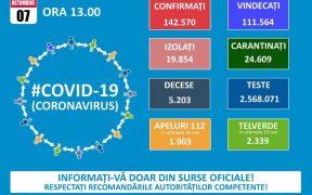 142.570 de cazuri de coronavirus pe teritoriul României. 5.203 persoane au decedat