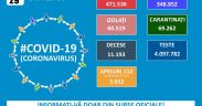 471.536 de cazuri de coronavirus pe teritoriul României. 11.193 persoane au decedat