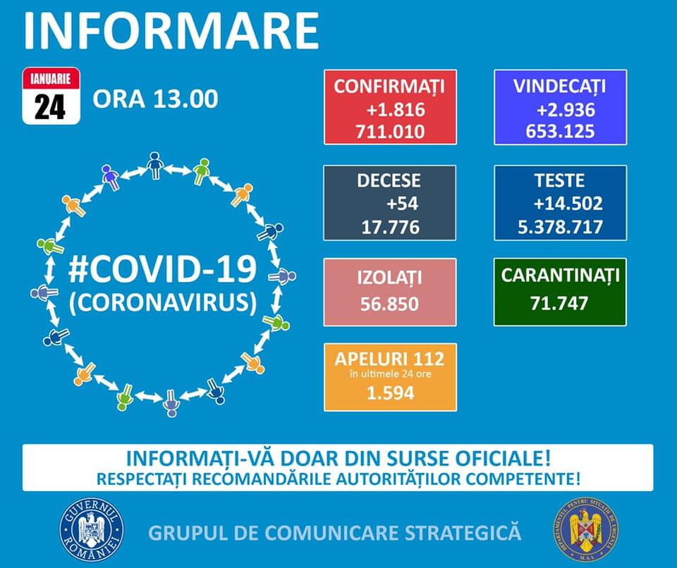711.010 de cazuri de coronavirus pe teritoriul României. 17.776 persoane au decedat