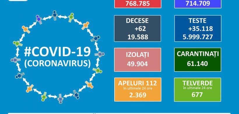 768.785 cazuri de coronavirus pe teritoriul României. 19.588 persoane au decedat