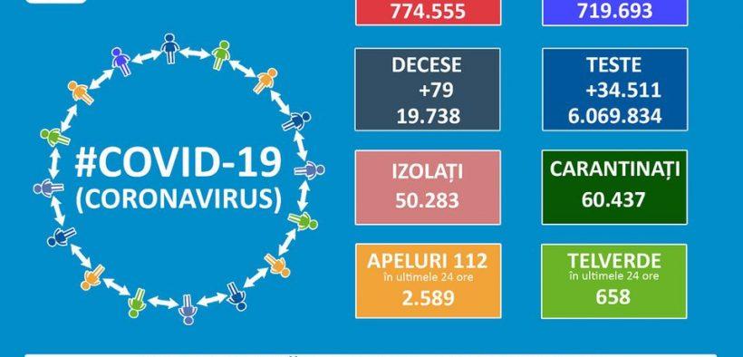 774.555 cazuri de coronavirus pe teritoriul României. 19.738 persoane au decedat
