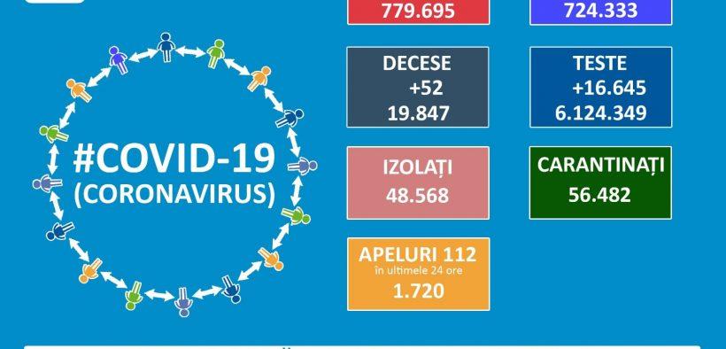 779.695 cazuri de coronavirus pe teritoriul României. 19.847 persoane au decedat