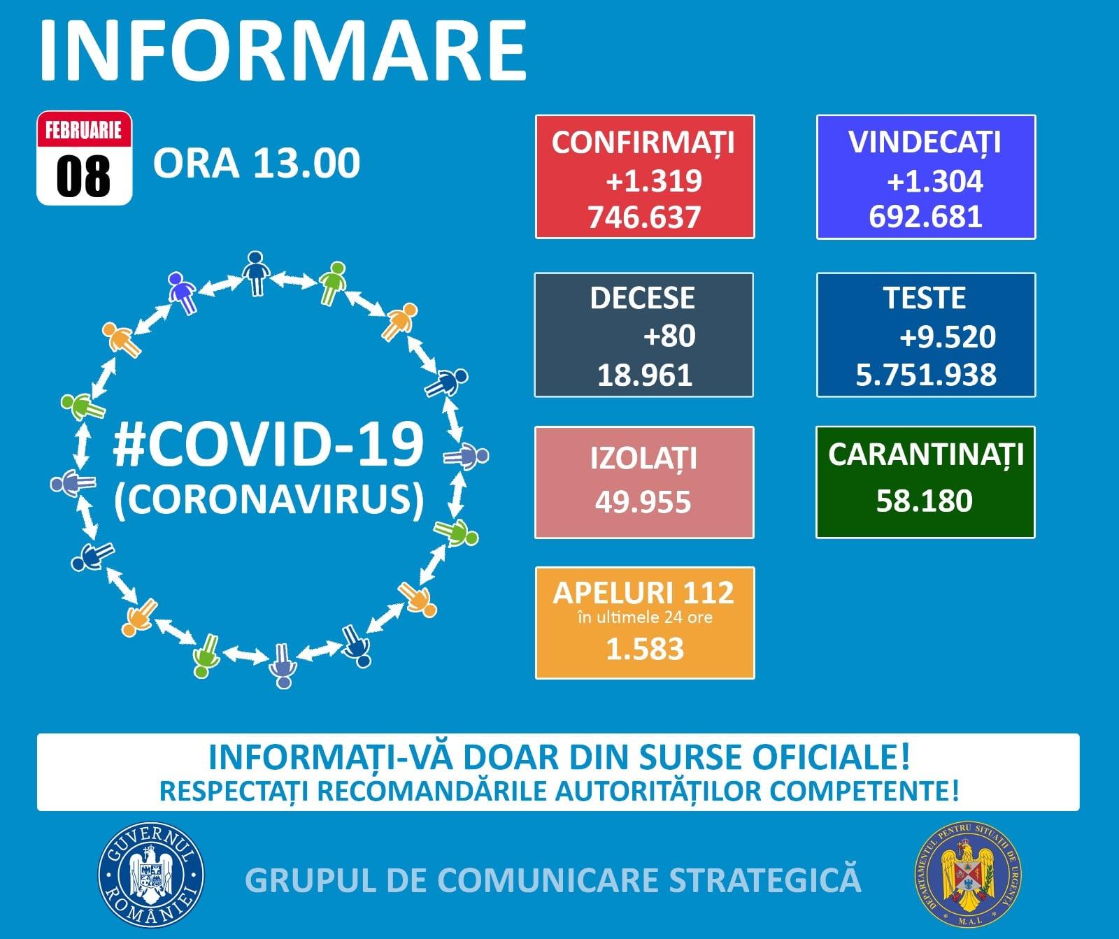 746.637 de cazuri de coronavirus pe teritoriul României. 18.961 persoane au decedat