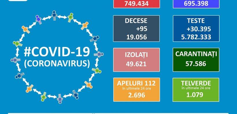 749.434 de cazuri de coronavirus pe teritoriul României. 19.056 persoane au decedat