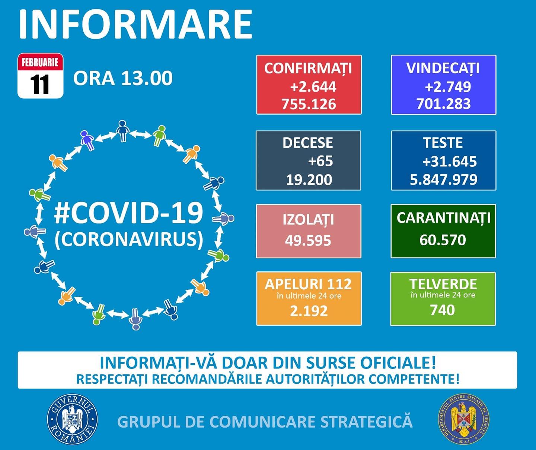 755.126 cazuri de coronavirus pe teritoriul României. 19.200 persoane au decedat