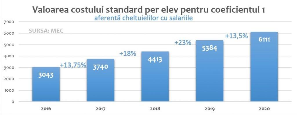 Costul standard per elev, componenta de cheltuieli materiale, crește cu 35% în școlile din mediul rural și cu 15% în cele din mediul urban