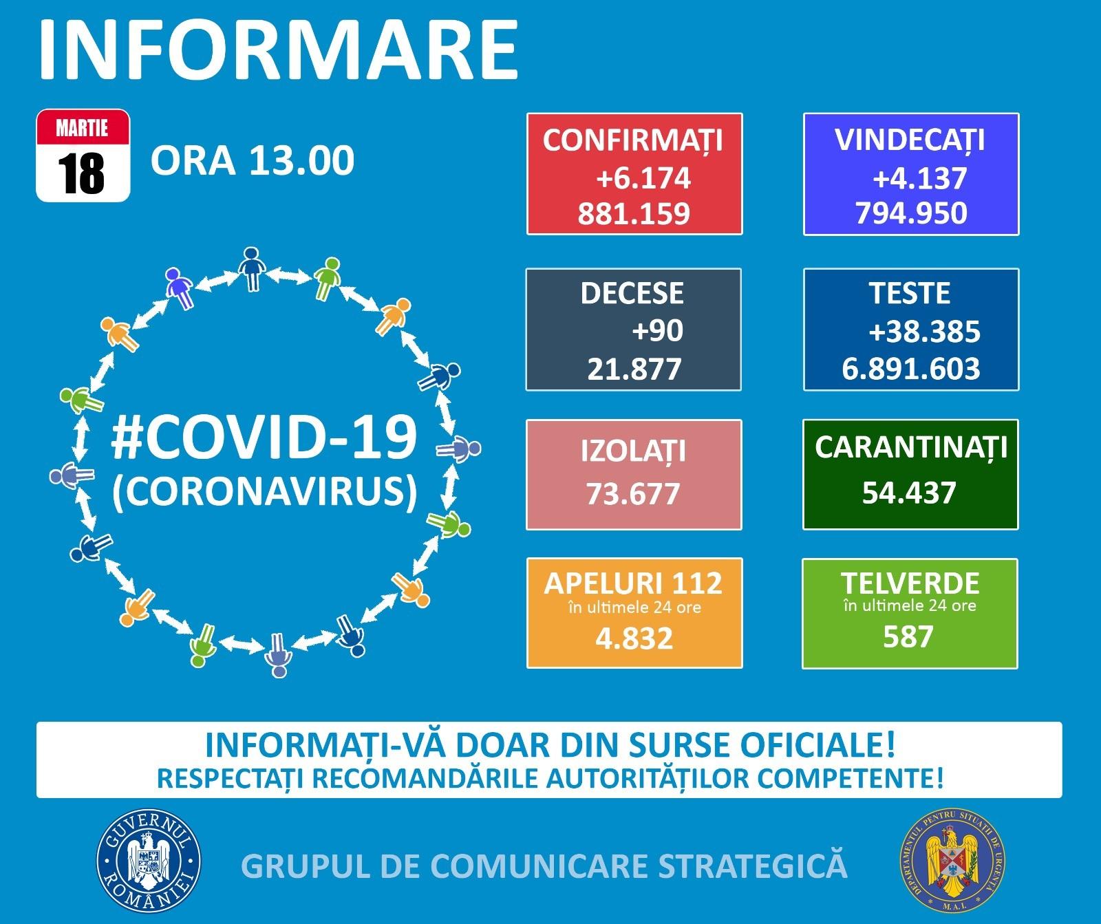 881.159 cazuri de coronavirus pe teritoriul României. 21.787 persoane au decedat