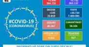 964.726 cazuri de coronavirus pe teritoriul României. 23.819 persoane au decedat