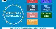 977.986 cazuri de coronavirus pe teritoriul României. 24.190 persoane au decedat