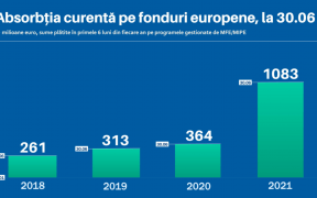 Peste 1 miliard euro plăți pe proiectele cu fonduri UE, gestionate de MIPE, în primele 6 luni ale anului